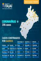 Cordeiros registra maior número de casos de coronavírus em Itajaí